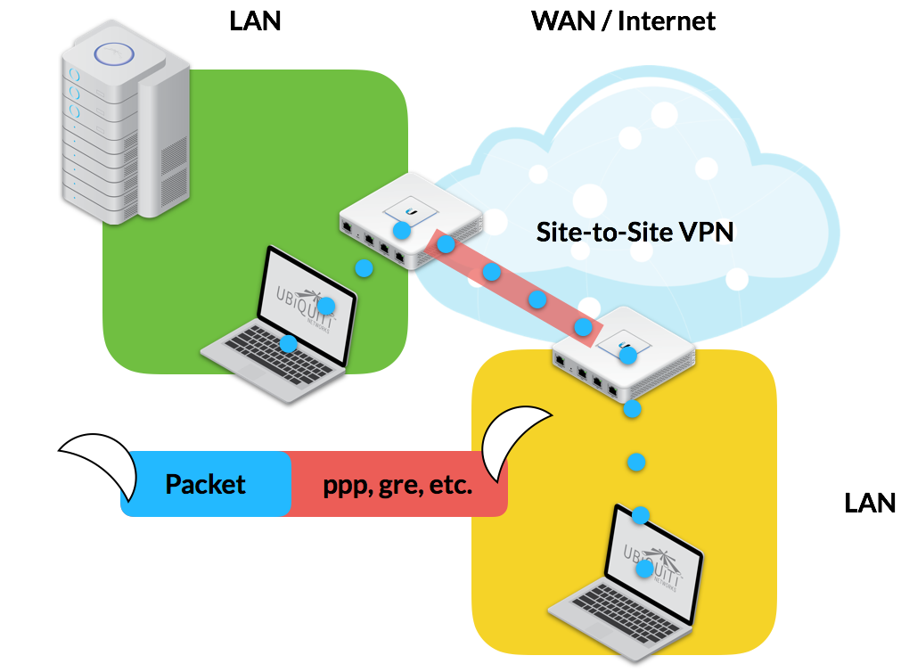 vpn-site-naar-site-diagram.png