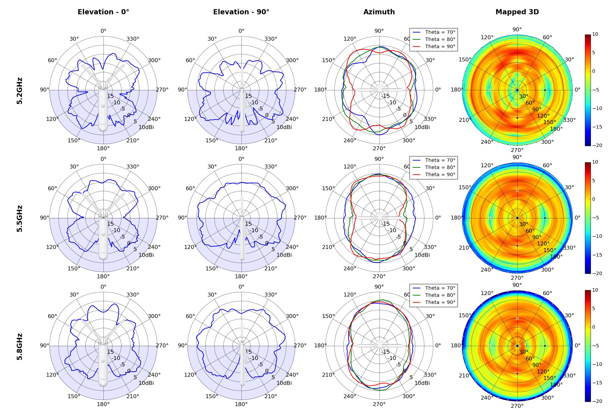 Unifi Uap Antenna Radiation Patterns Ubiquiti Networks Support Radiowavesdiagram Ac M Summary Plotrev3