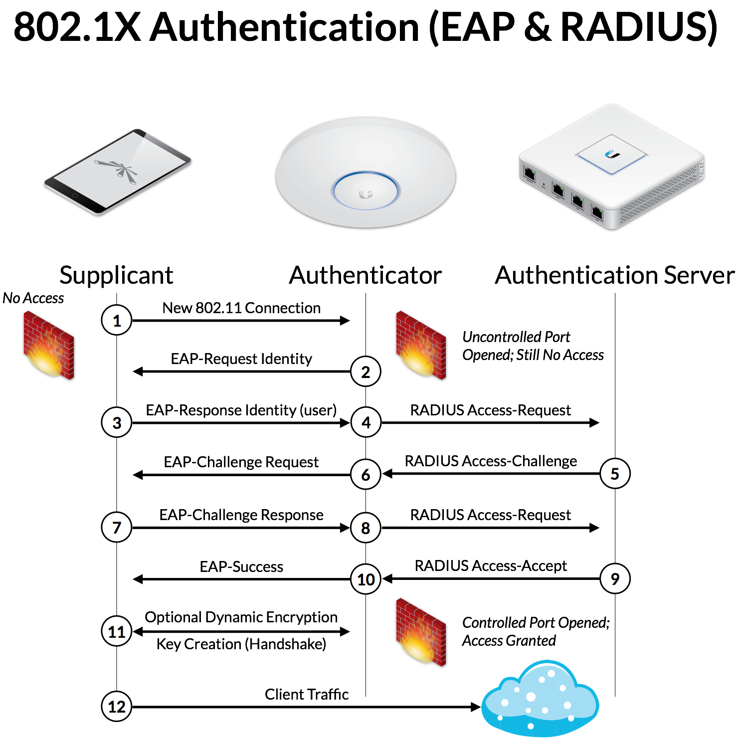 Intro to Networking - AAA, 802 1X, EAP & RADIUS – Ubiquiti