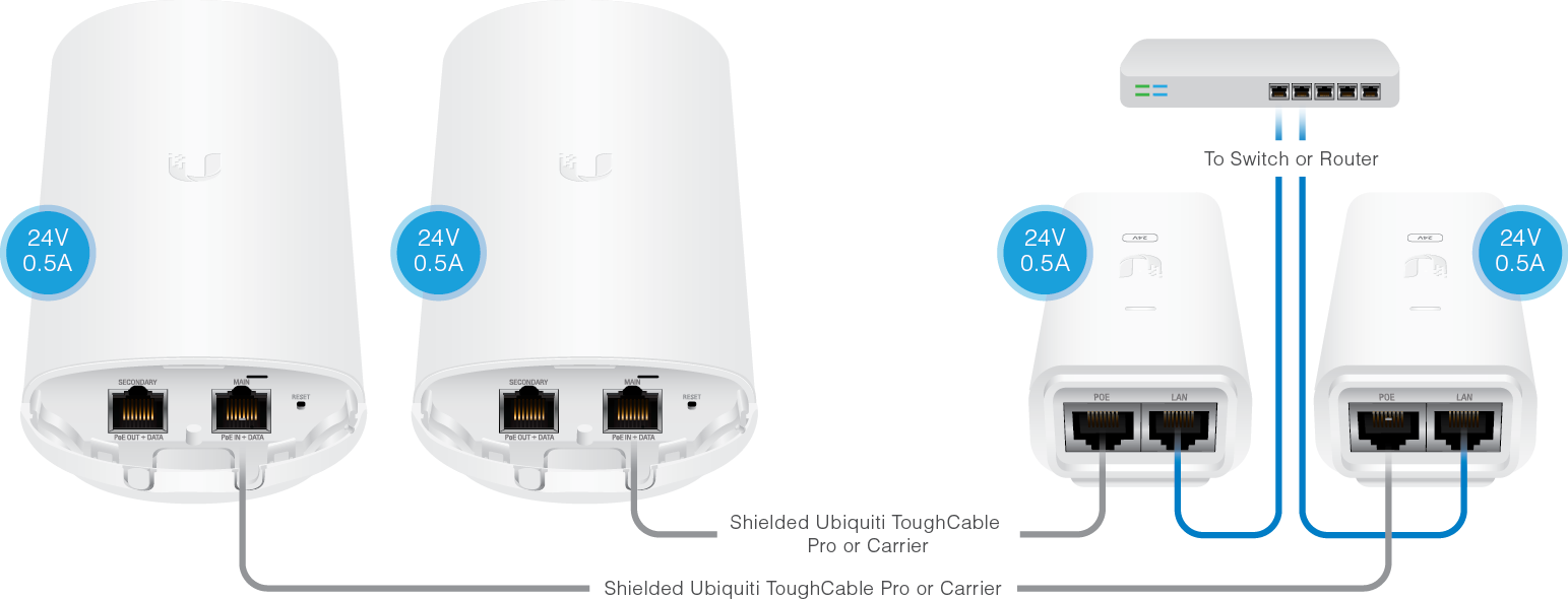 Ubiquiti NanoBridge M5 No POE