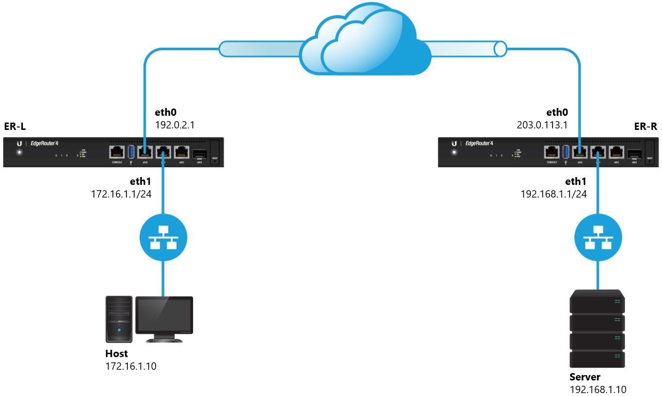 Configure site to site vpn edgerouter lite