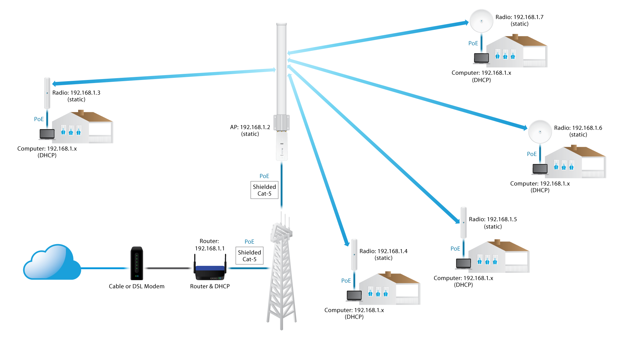 Airmax Configure A Point To Multipoint Ptmp Isp Style Access And The Antenna Transmitter Two Points Are In One Line Introduction