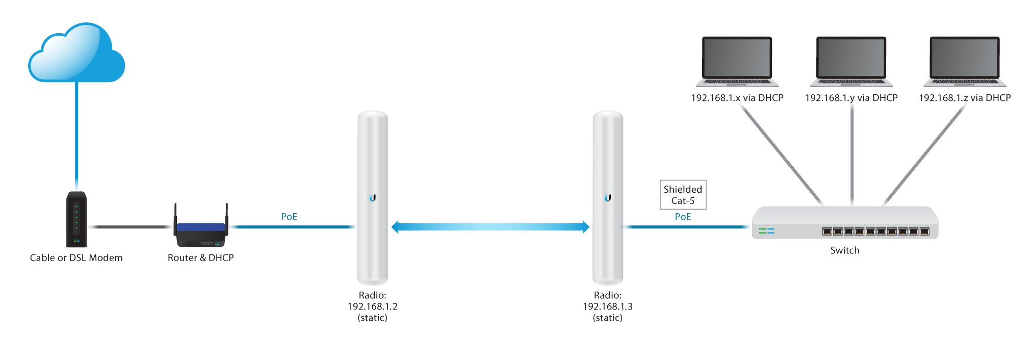 airMAX - How to Configure a Point-to-Point Link (Layer 2, Transparent  Bridge) – Ubiquiti Support and Help Center | Nanostation M2 Wiring Diagram |  | Ubiquiti Support and Help Center