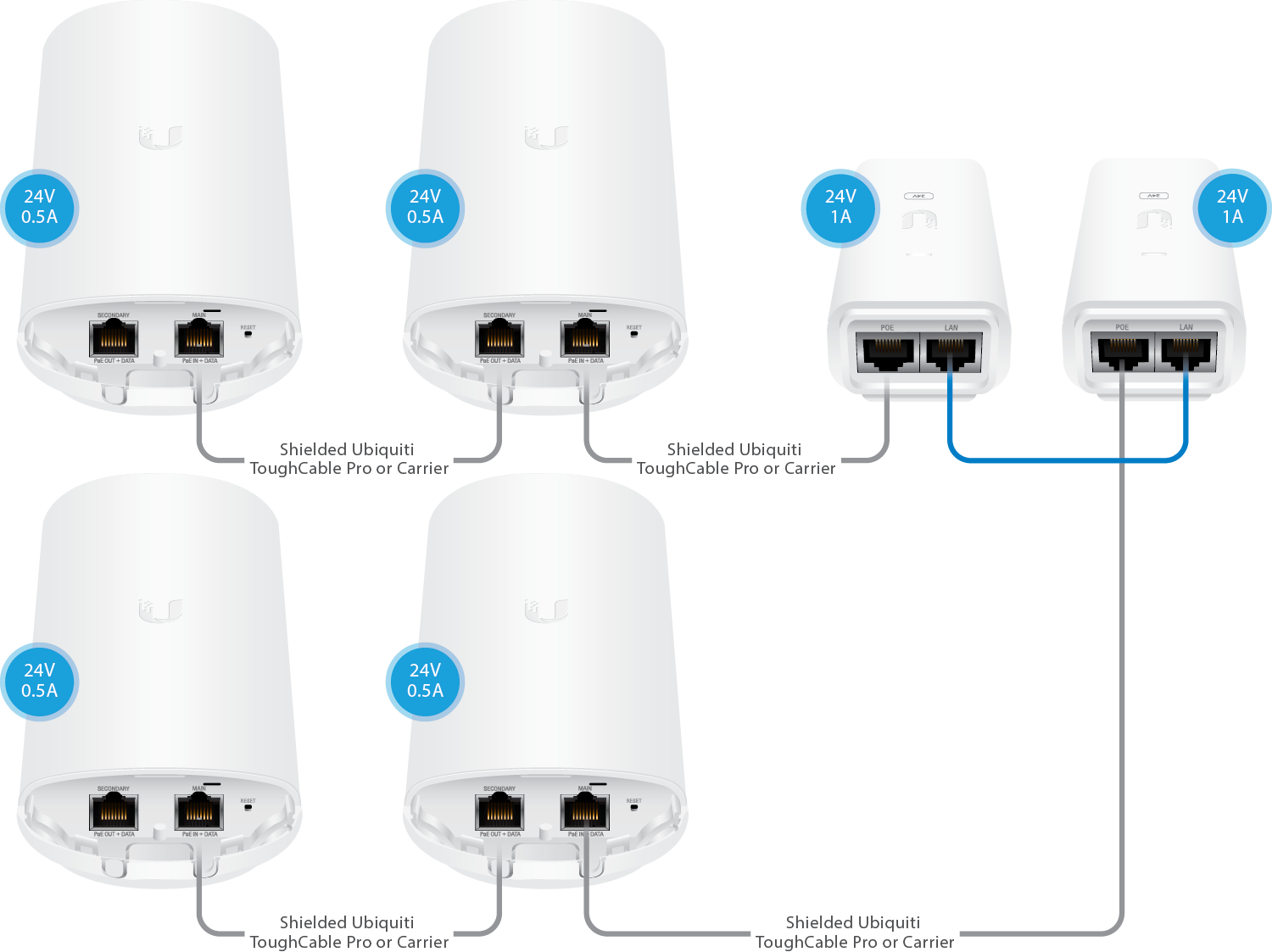 Airmax How To Configure A Poe Bridge Ubiquiti Networks Support Adaptor 24v 1a Note We Recommend Upgrading The Power Supply Model That Outputs 24watts Like 24 24w 100mbps Or G 1gbps When Powering