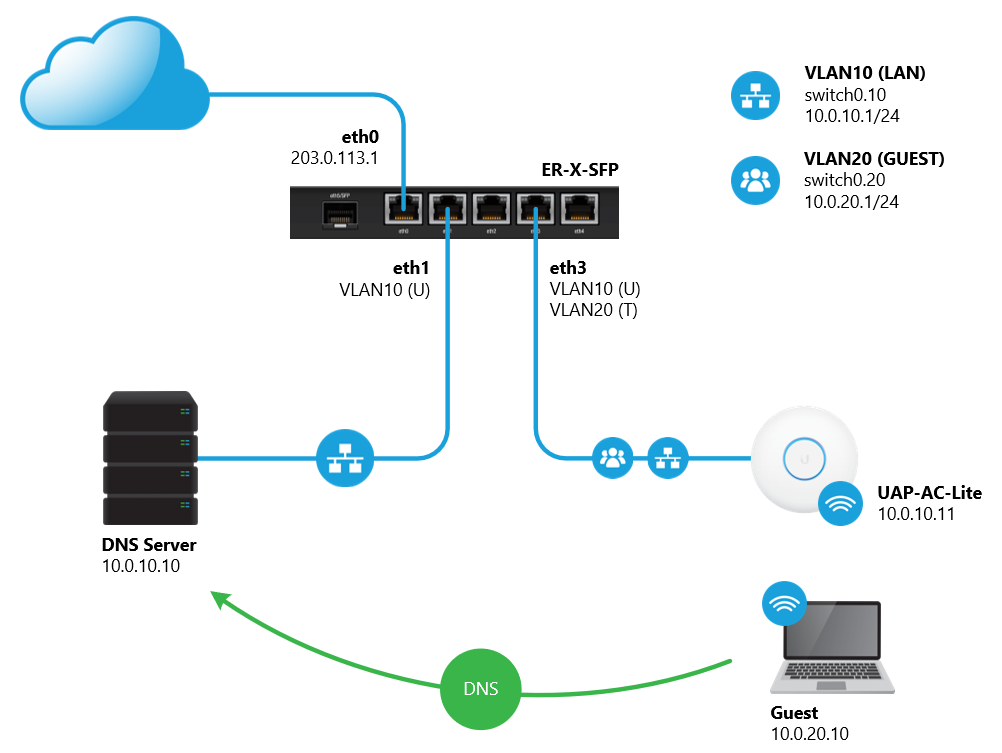 EdgeRouter - VLAN-Aware Switch – Ubiquiti Networks Support and Help ...
