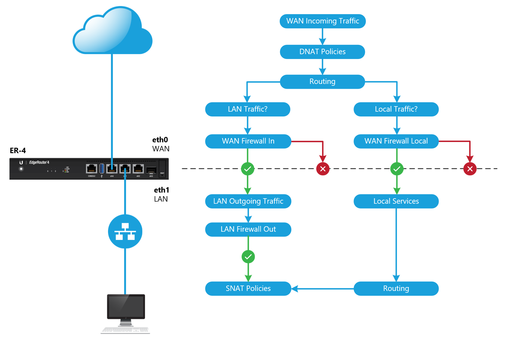 EdgeRouter - Packets Processing – Ubiquiti Networks Support and Help