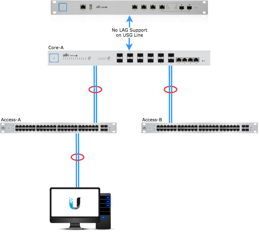 UniFi - USW: Configuring Link Aggregation Groups (LAG