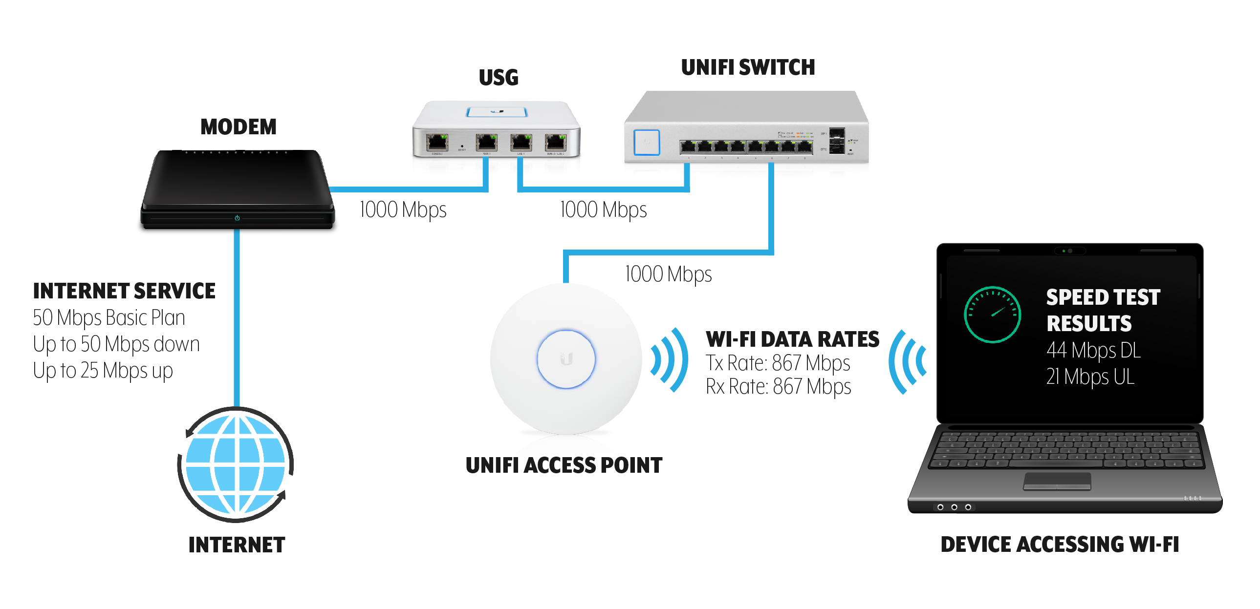 UniFi - Troubleshooting Slow Wi-Fi Speeds – Ubiquiti