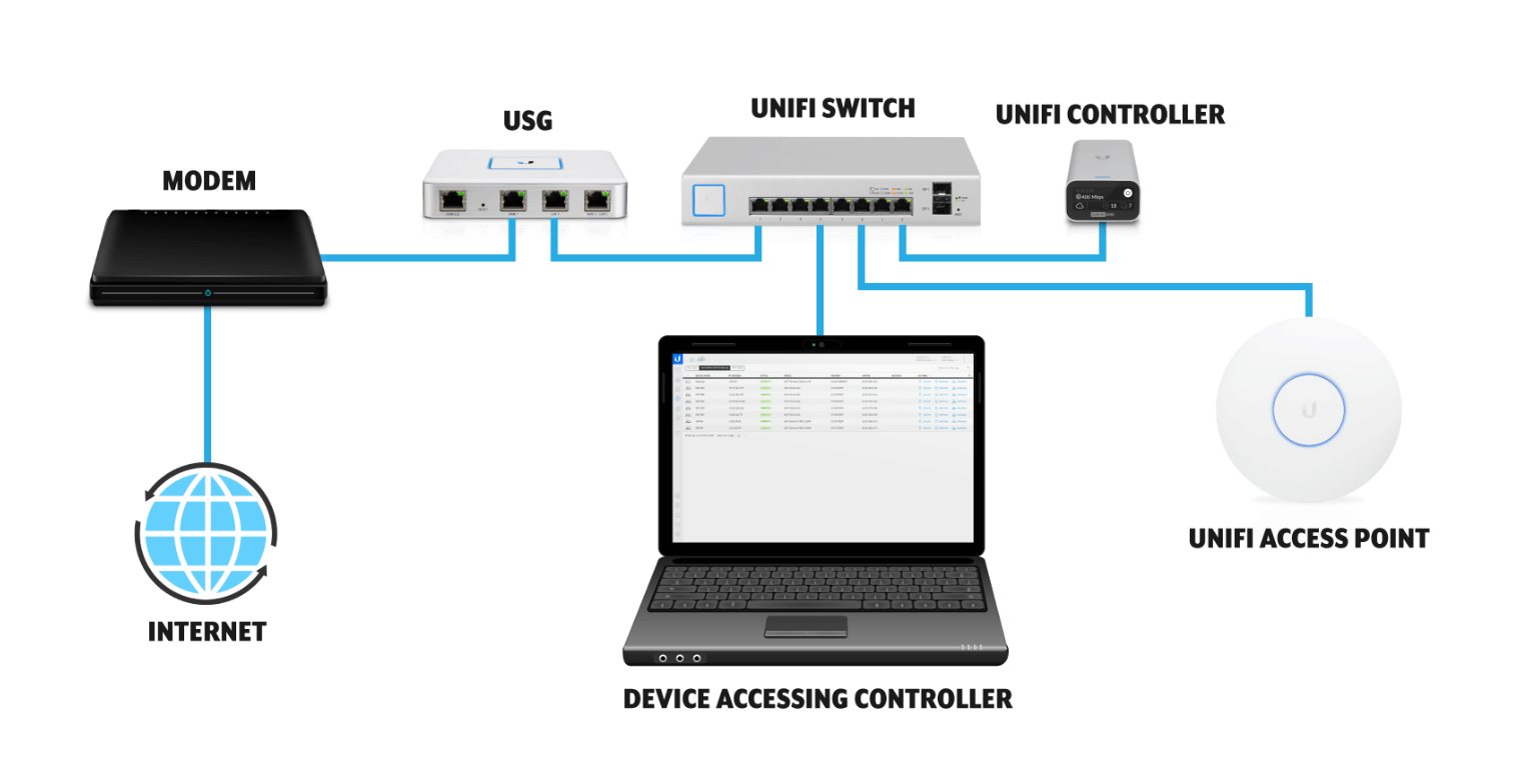 UniFi - Device Adoption – Ubiquiti Networks Support and Help