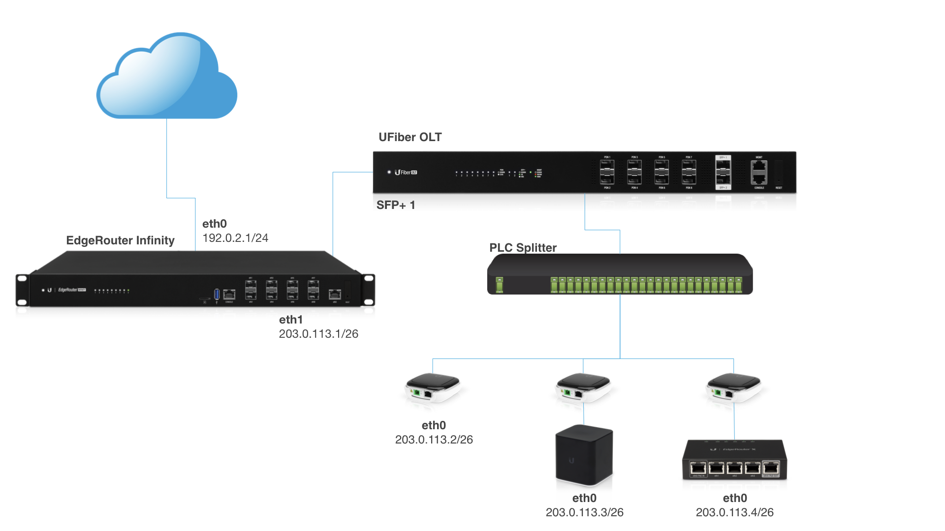 EdgeRouter - Routing: How to Distribute Public IPs