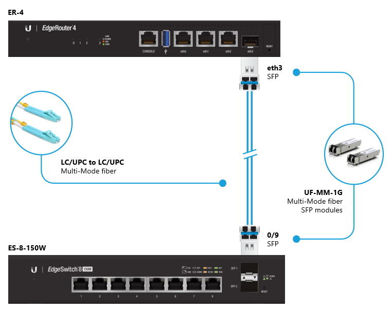 EdgeSwitch - SFP/SFP+ Interface Options – Ubiquiti Networks Support