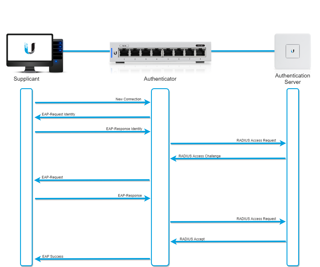 UniFi - USG: Configuring RADIUS Server – Ubiquiti Networks