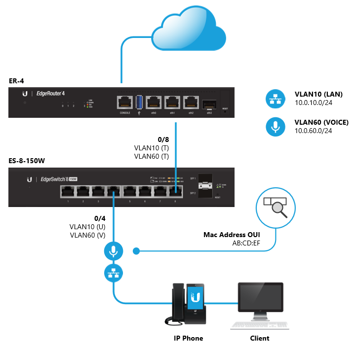 EdgeSwitch - OUI-Based Auto-VoIP – Ubiquiti Networks Support