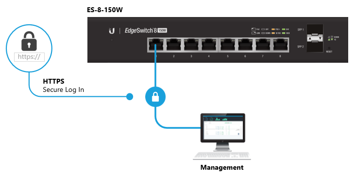 EdgeSwitch - Management Access Methods – Ubiquiti Networks Support