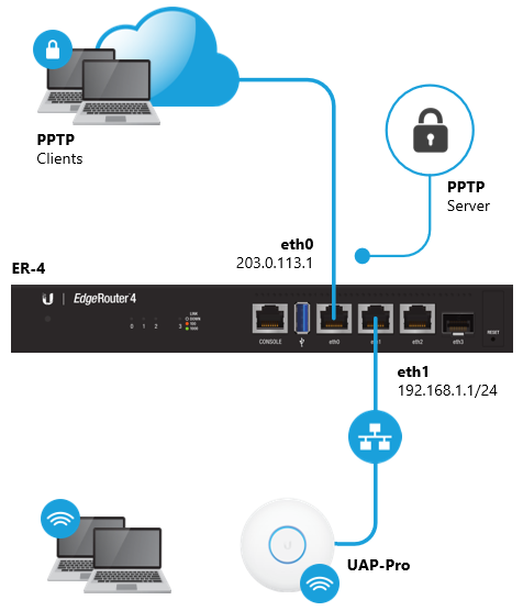 EdgeRouter - PPTP VPN Server – Ubiquiti Support and Help ...