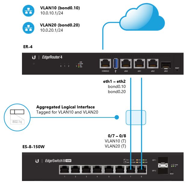 EdgeRouter - Interface Bonding – Ubiquiti Networks Support
