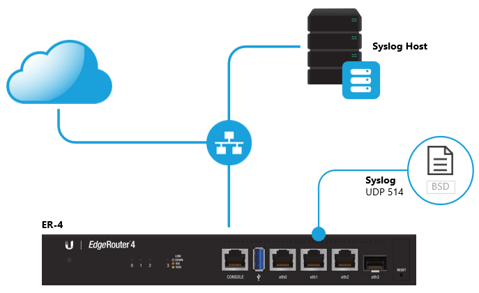 EdgeRouter - Remote Syslog Server for System Logs – Ubiquiti