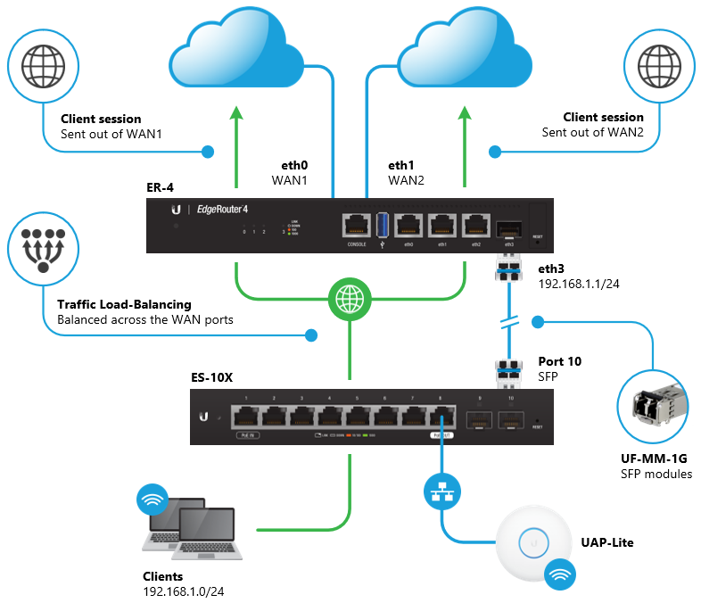 EdgeRouter - WAN Load-Balancing – Ubiquiti Networks Support