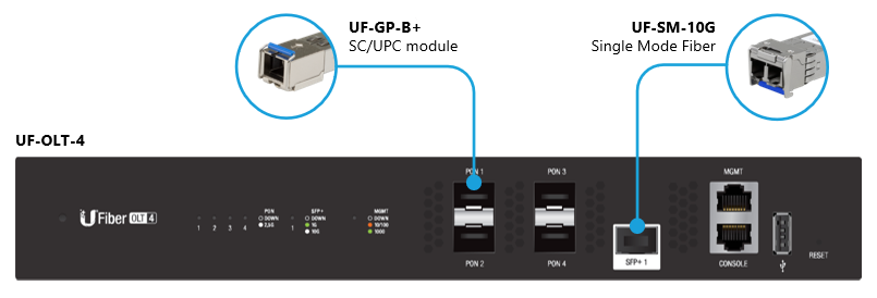 UFiber GPON - Supported SFP/SFP+ Modules for UFiber OLTs – Ubiquiti