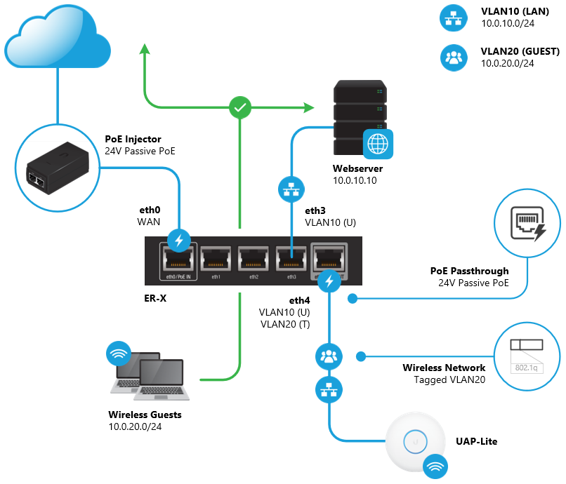 EdgeRouter - VLAN-Aware Switch – Ubiquiti Networks Support