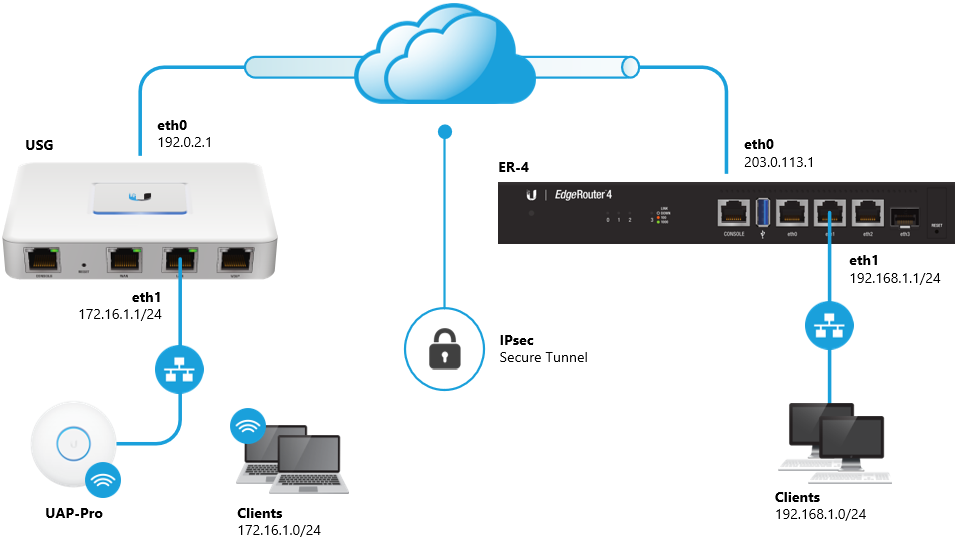 EdgeRouter - Site-to-Site IPsec VPN to USG – Ubiquiti Networks