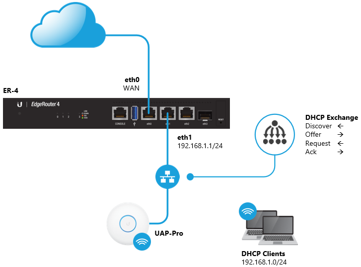 EdgeRouter - DHCP Server – Ubiquiti Networks Support and