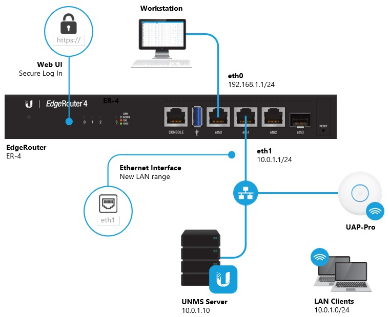 EdgeRouter - How to Configure an Interface – Ubiquiti