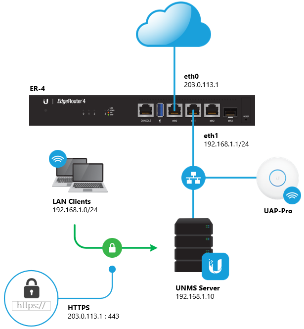 EdgeRouter - Hairpin NAT – Ubiquiti Networks Support and Help Center