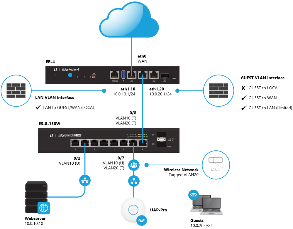 EdgeRouter - Router on a Stick – Ubiquiti Networks Support and Help