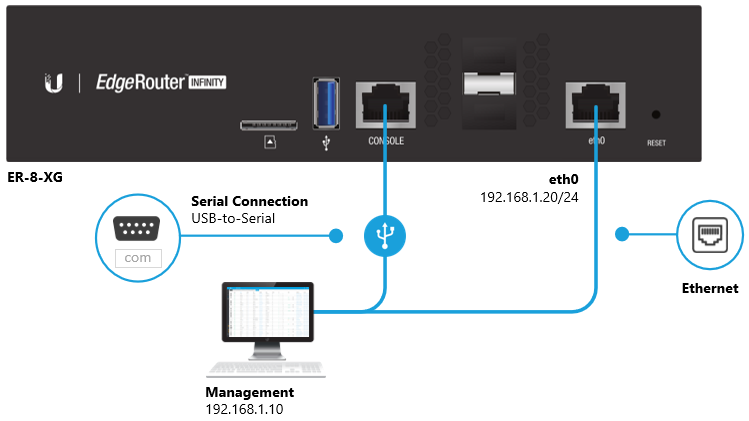 EdgeRouter - Manual TFTP Recovery – Ubiquiti Networks