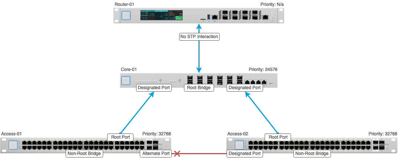 UniFi - USW: Configuring Spanning Tree Protocol – Ubiquiti