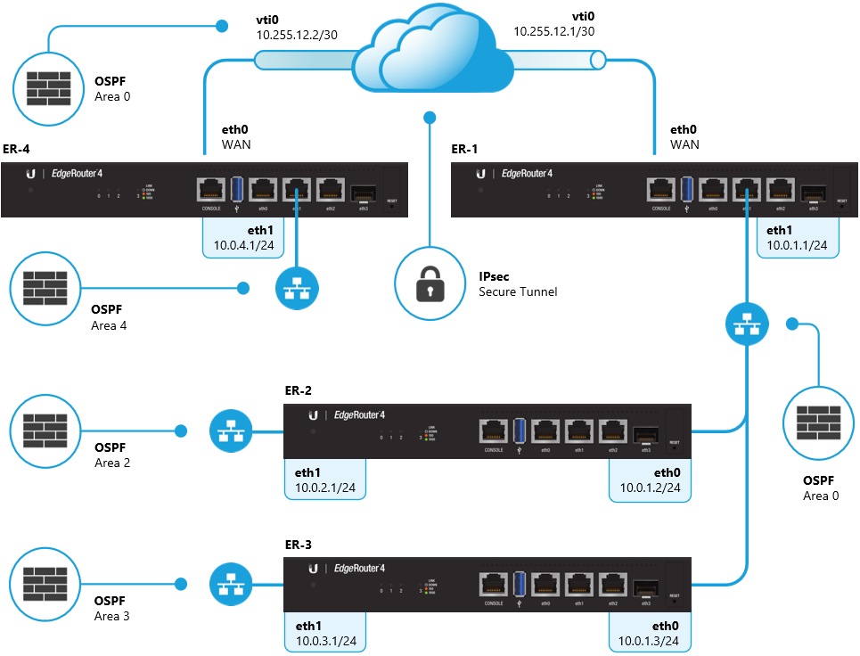 EdgeRouter - OSPF Routing – Ubiquiti Networks Support and
