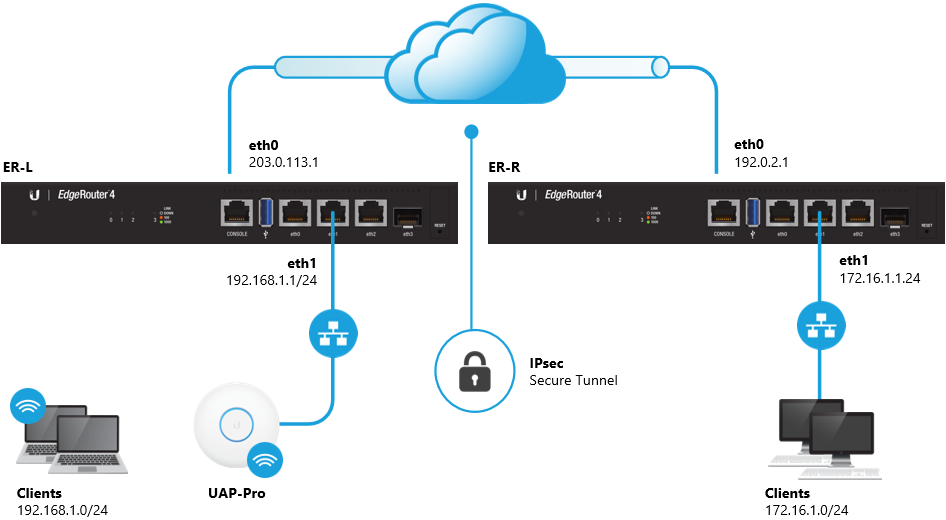 EdgeRouter - Modifying the Default IPsec Site-to-Site VPN – Ubiquiti