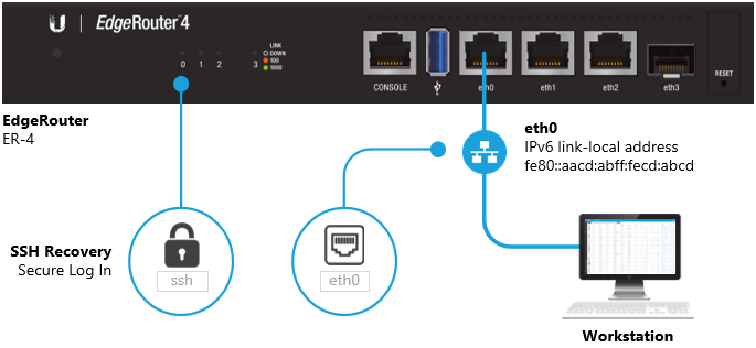EdgeRouter - SSH Recovery – Ubiquiti Networks Support and