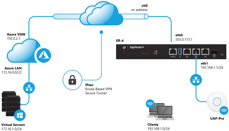 the type of vpn that will be created is a route-based over ikev2/ipsec  tunnel over which static routes are added