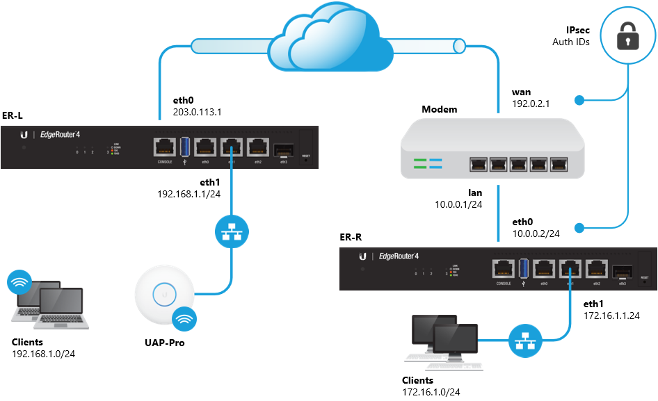 EdgeRouter - Site-to-Site VPN Behind NAT – Ubiquiti Networks