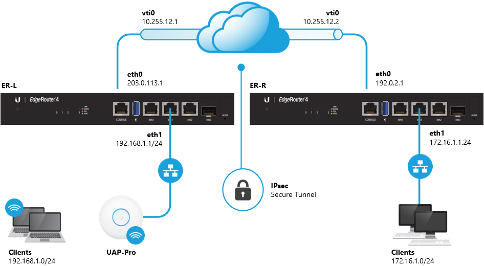 EdgeRouter - Route-Based Site-to-Site IPsec VPN – Ubiquiti