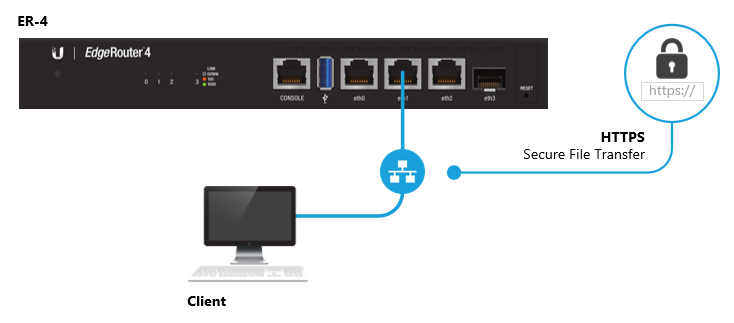 EdgeRouter - Backup and Restore Configuration – Ubiquiti