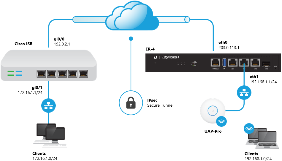 EdgeRouter - Site-to-Site IPsec VPN to Cisco ISR – Ubiquiti