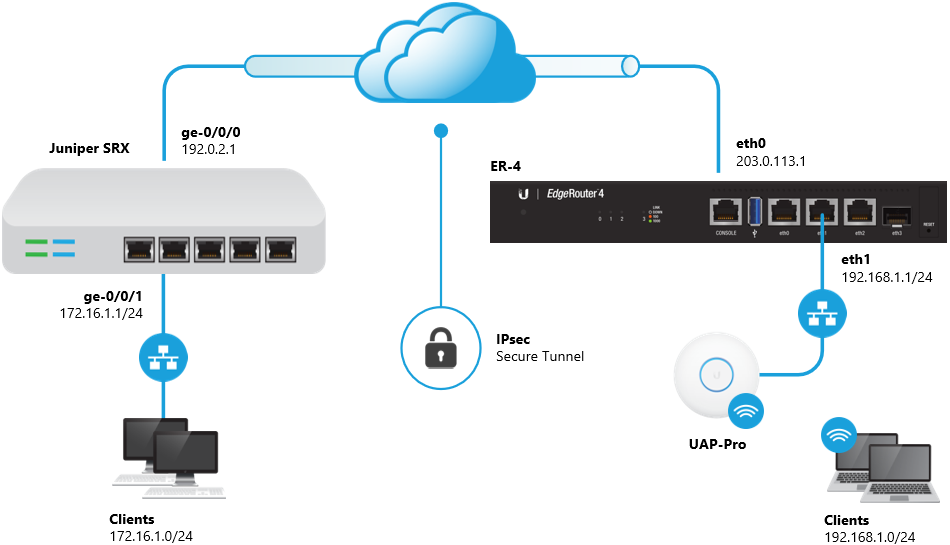 EdgeRouter - Site-to-Site IPsec VPN to Juniper SRX – Ubiquiti