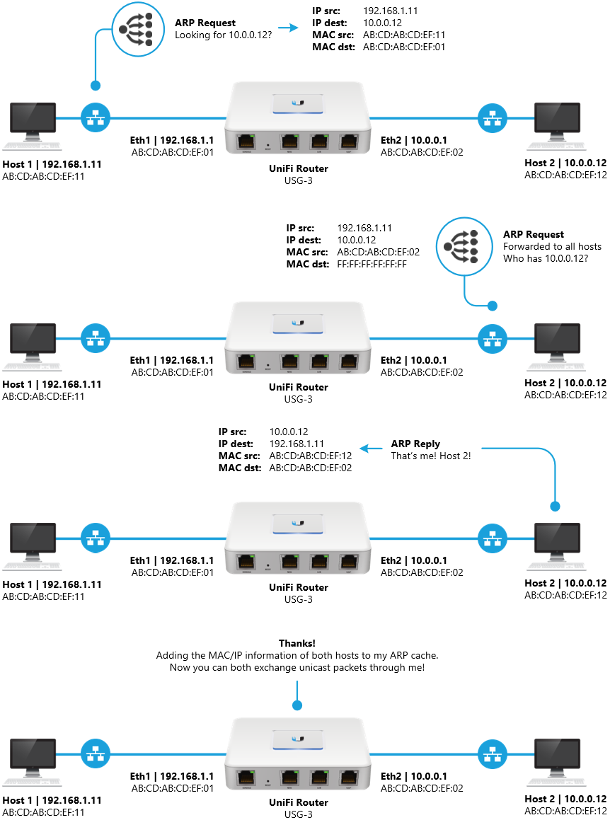 Arp Timeout Unifi