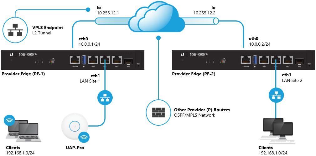 EdgeRouter - Virtual Private LAN Service (VPLS) with LDP