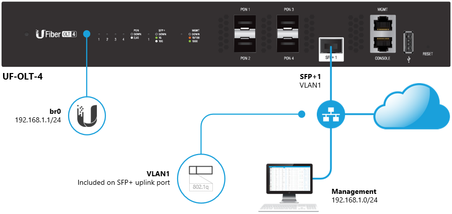 UFiber GPON - How to Enable Inband Management – Ubiquiti