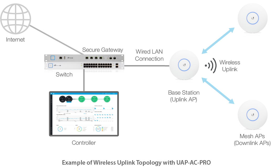 Unifi Feature Guide Wireless Uplink Ubiquiti Networks Support