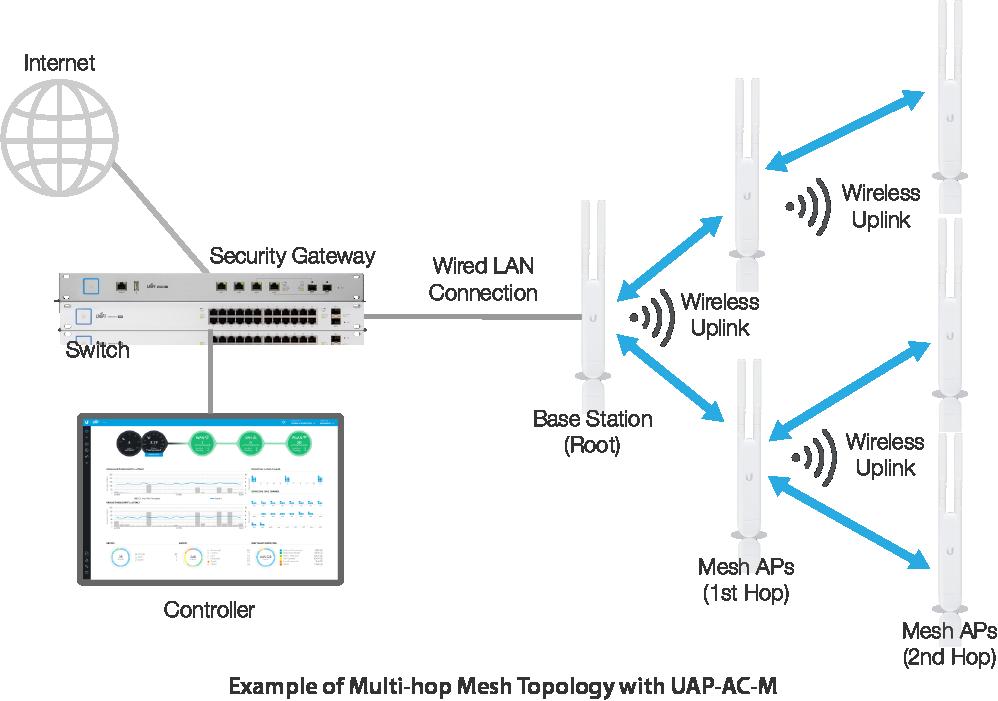 Unifi Feature Guide Wireless Uplink Ubiquiti Networks
